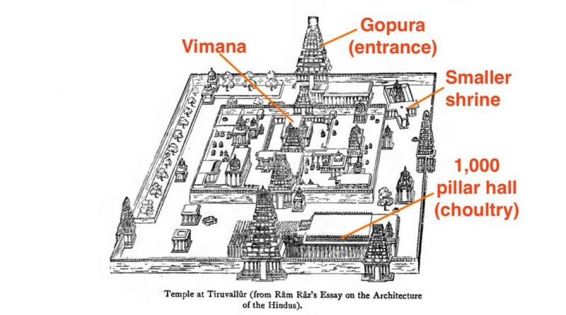 Hindu Temple Architecture